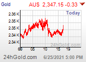 Gold Australian dollar live price