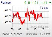 Platinum Euro chart